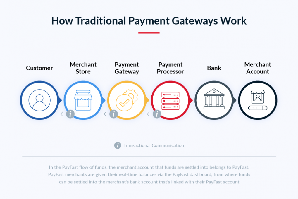 what is a payment gateway PayFast diagram