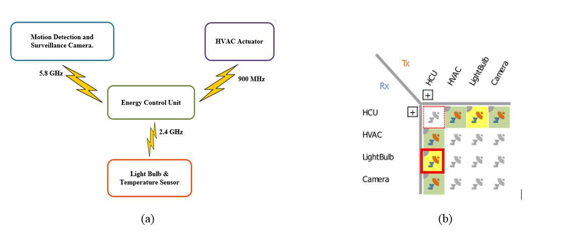 ANSYS (a) блок-схема каналов связи радиоустройств, проверенных на интерференцию с беспроводной колонкой, (b) расчётные случаи интерференции различных каналов связи в модуле ANSYS EMIT, цветом показана интенсивность интерференции