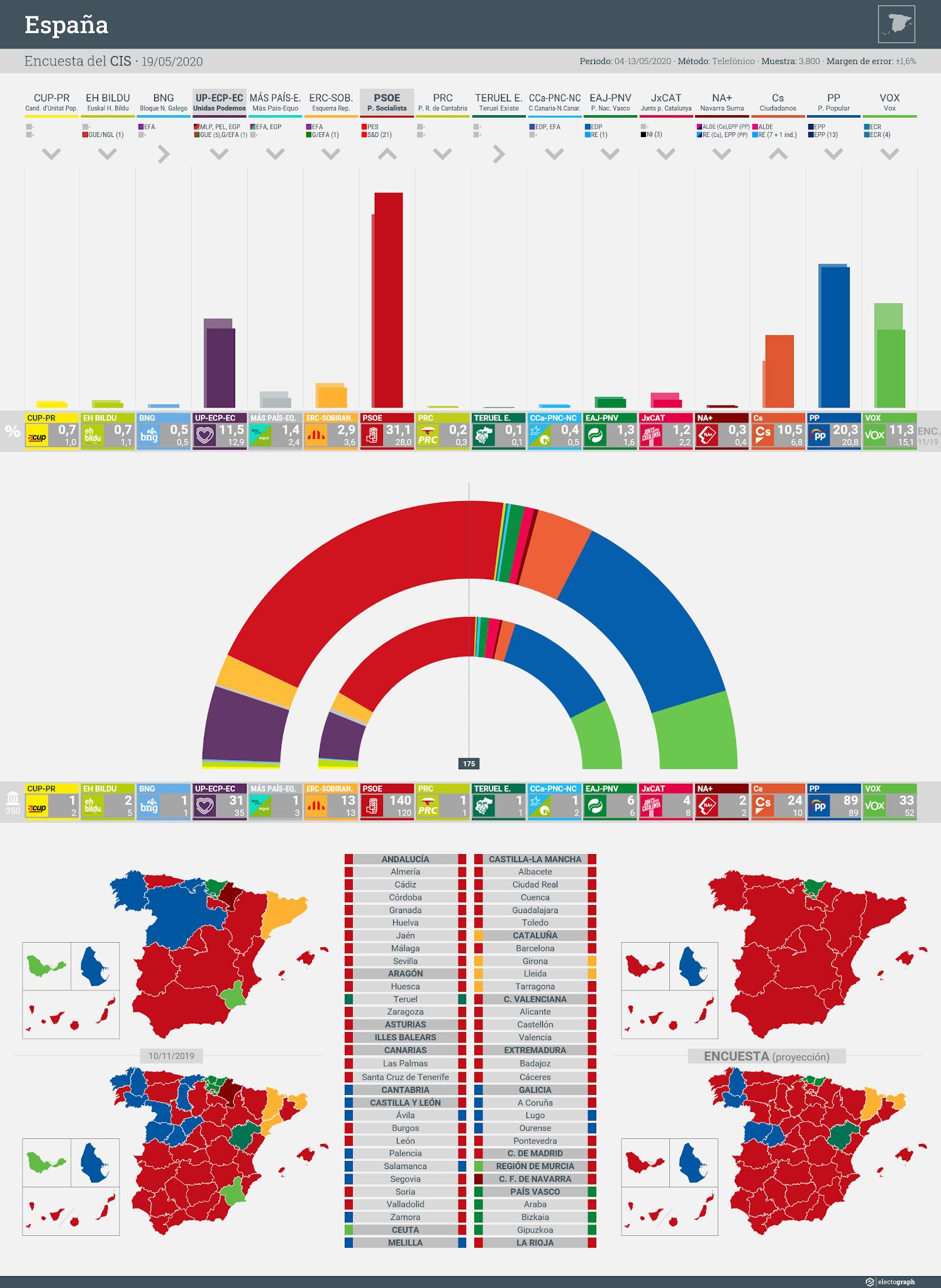Gráfico de la encuesta para elecciones generales en España realizada por el CIS, 19 de mayo de 2020