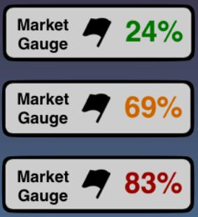 Market Gauge