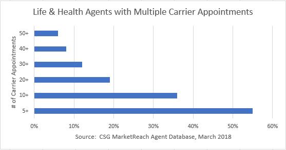 Multiple Carrier Appts April Flash
