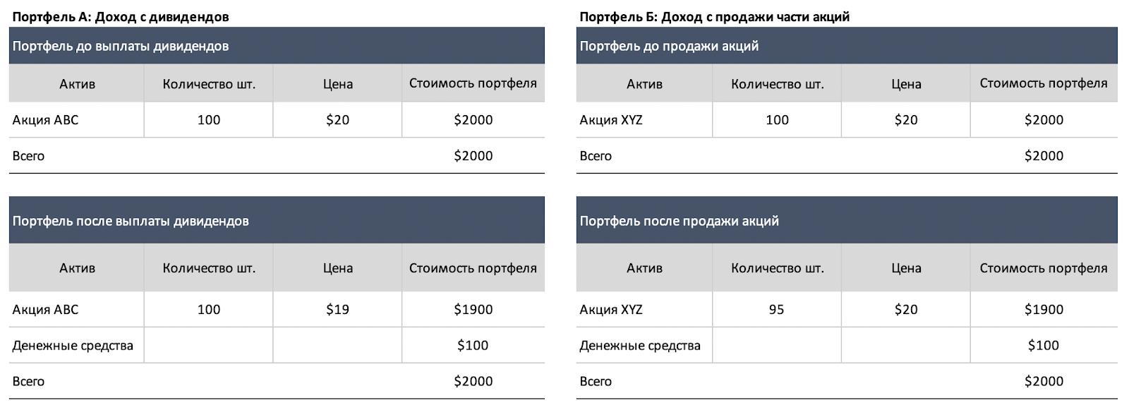 Сравнение способов формирования инвестиционного дохода с помощью дивидендов (портфель А) и продажи части портфеля (портфель Б)
