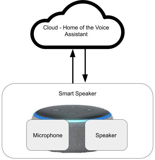 Voice Assistant Cloud and Speaker Communication