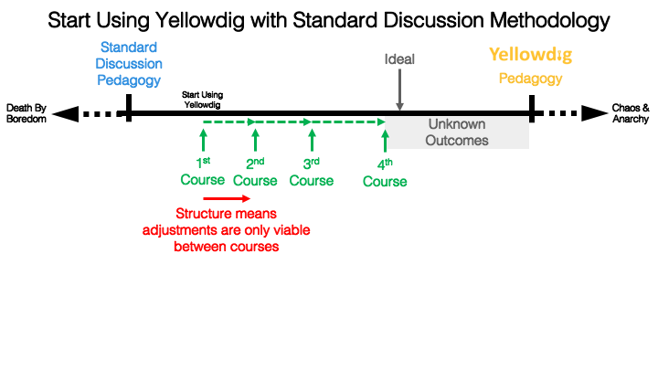 Start Using Yellowdig With Standard Discussion Methodology - continuum with death by bordem on left then standard discussion pedagogy then course 1 -4, then idea then unknown outcomes, then yellowdig pedagogy then chaos and anarchy