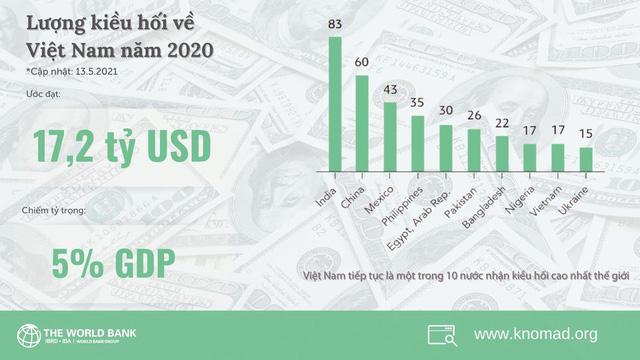 Năm 2020, hơn 17 tỷ USD kiều hối về Việt Nam, thuộc top 10 nước nhận kiều hối nhiều nhất thế giới - Ảnh 1.