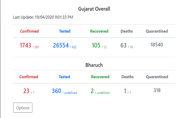 Gujarat Covid-19 Data