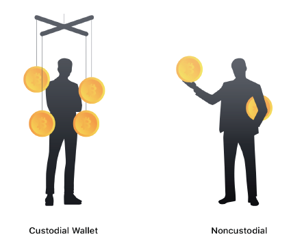 Fig. 6. Custodial vs non-custodial wallets