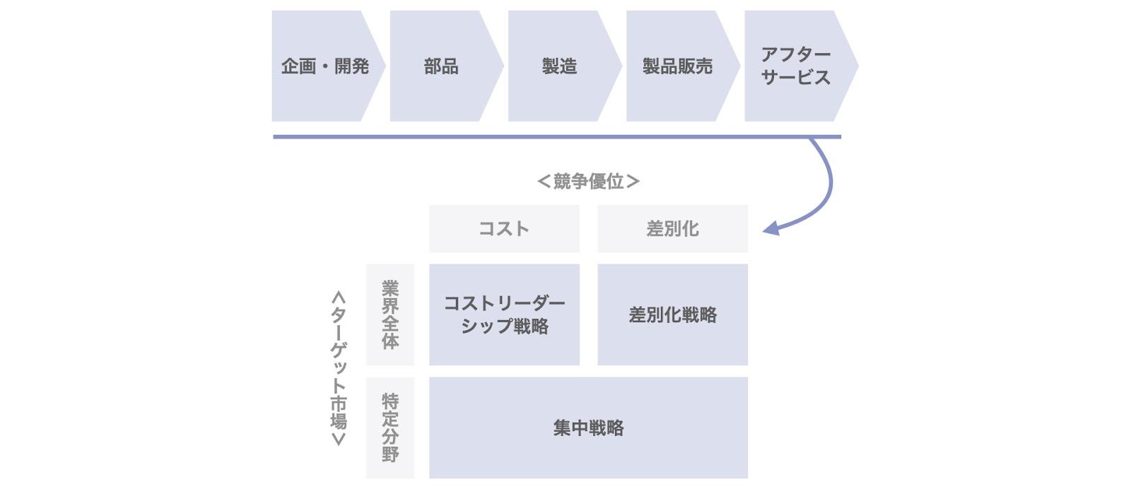 競争戦略の3類型とバリューチェーン