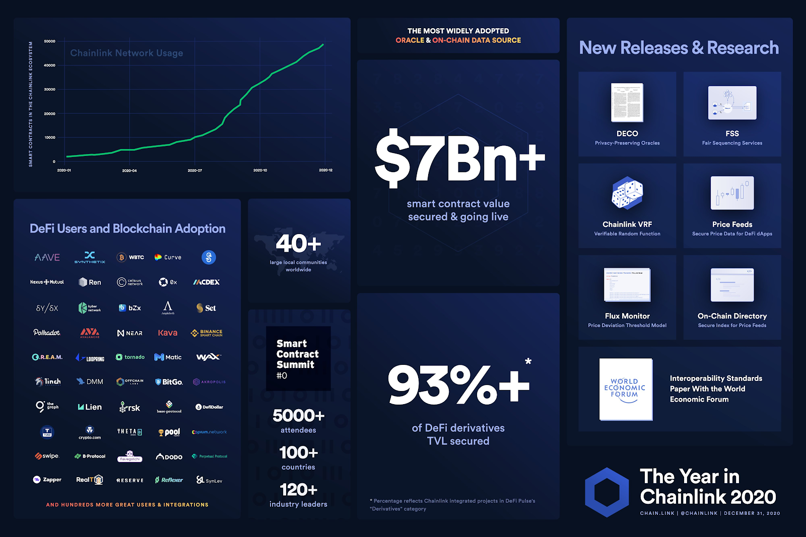 Chainlink Network stats 2020