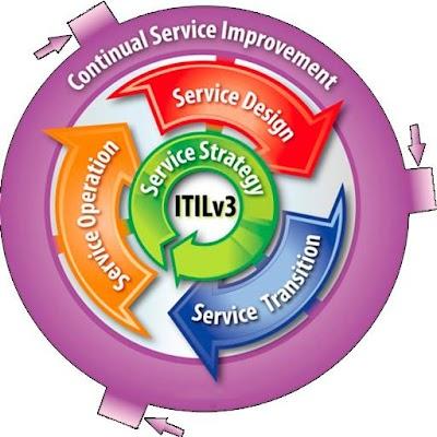 ITIL 3000 Study notes & Exam Q