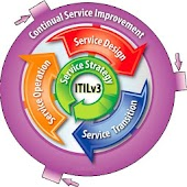 ITIL 3000 Study notes & Exam Q