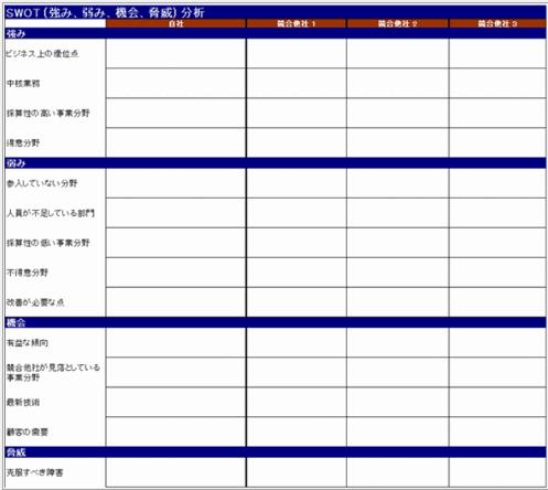 SWOT分析テンプレートの例(Microsoft)