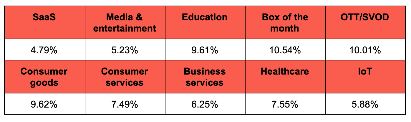Table highlighting how much churn is considered excessive using a range of industry medians.