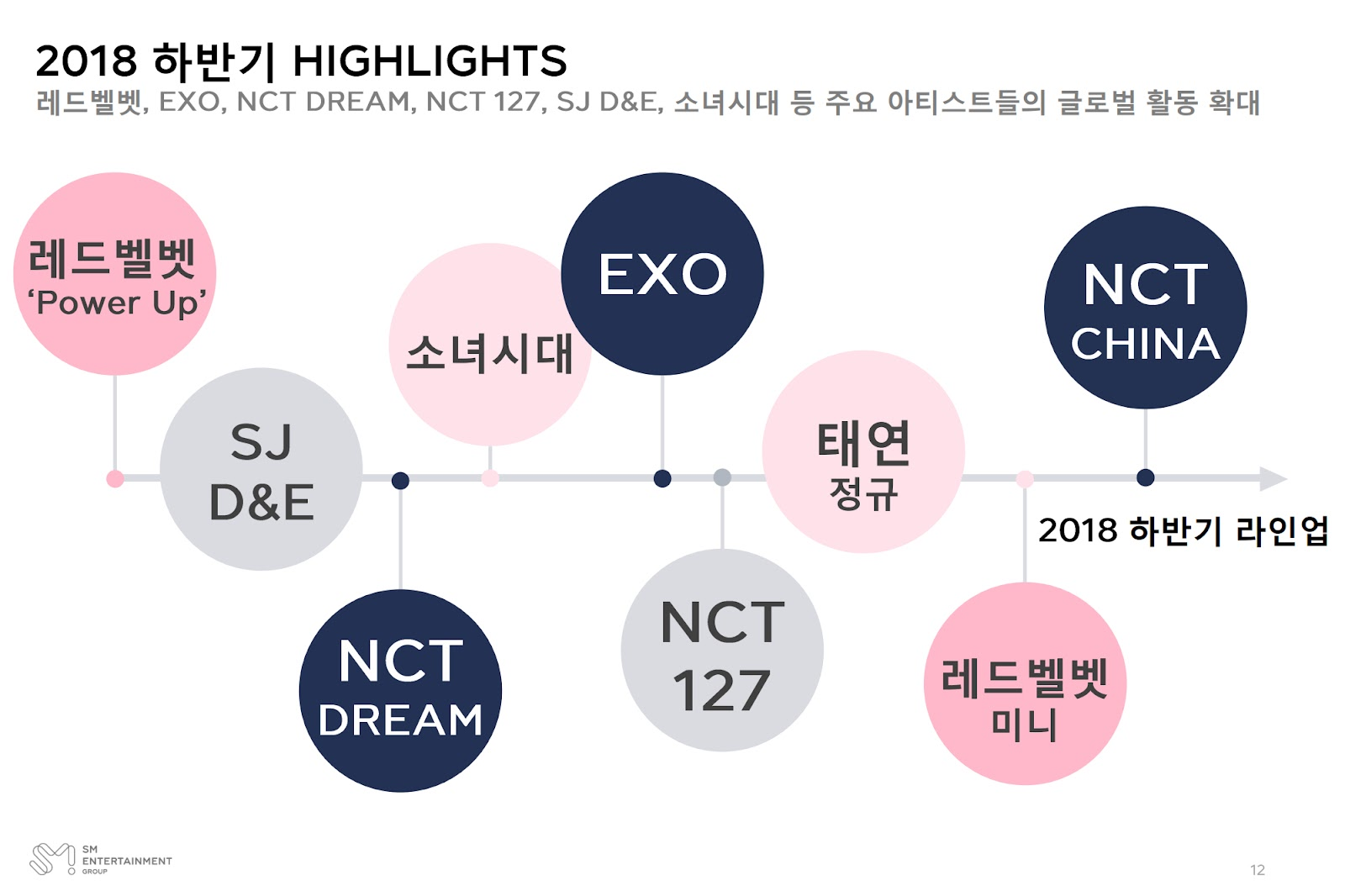 sm entertainment 2018 later half highlight