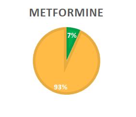 metformine nnt