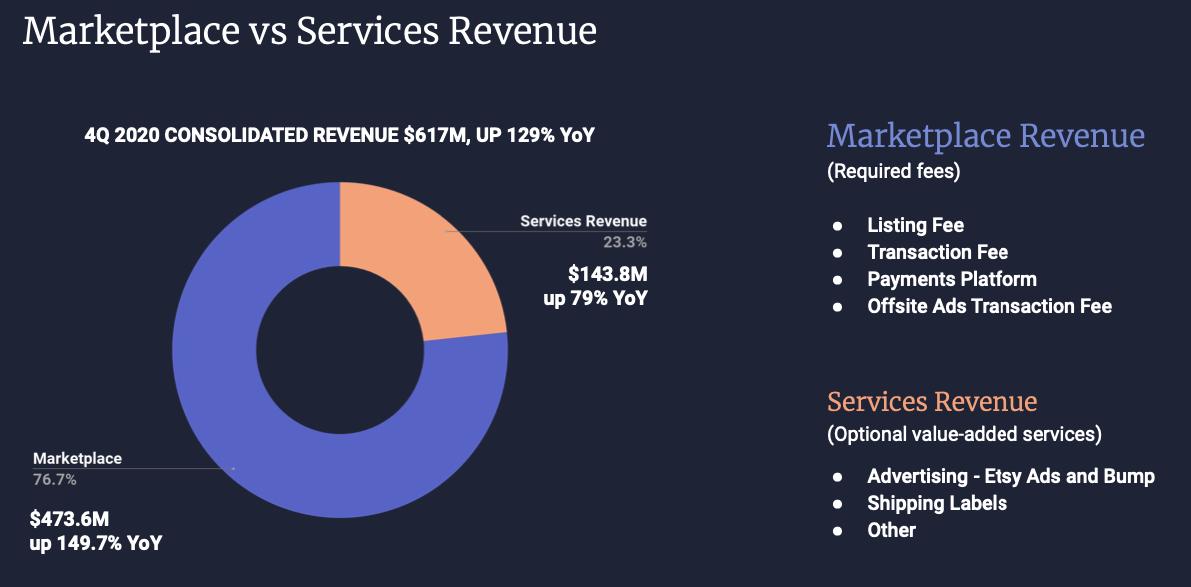 Etsy Stock Forecast, Marketplace vs Services Revenue Q4 2020