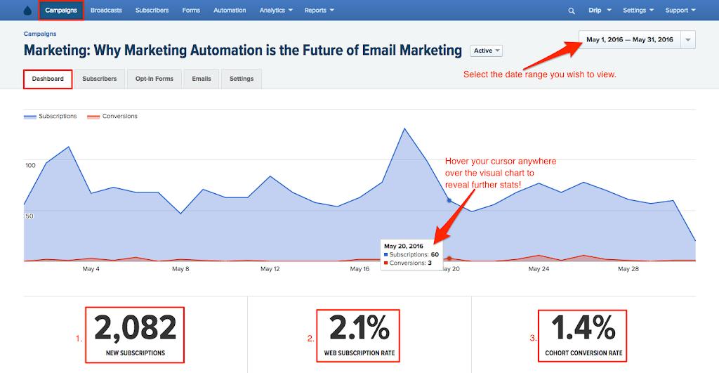 email marketing roi image