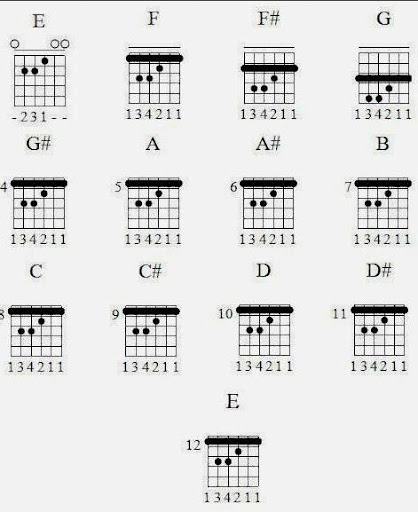 How To Play Bass Guitar Chords Apk 10 Download Only Apk File For