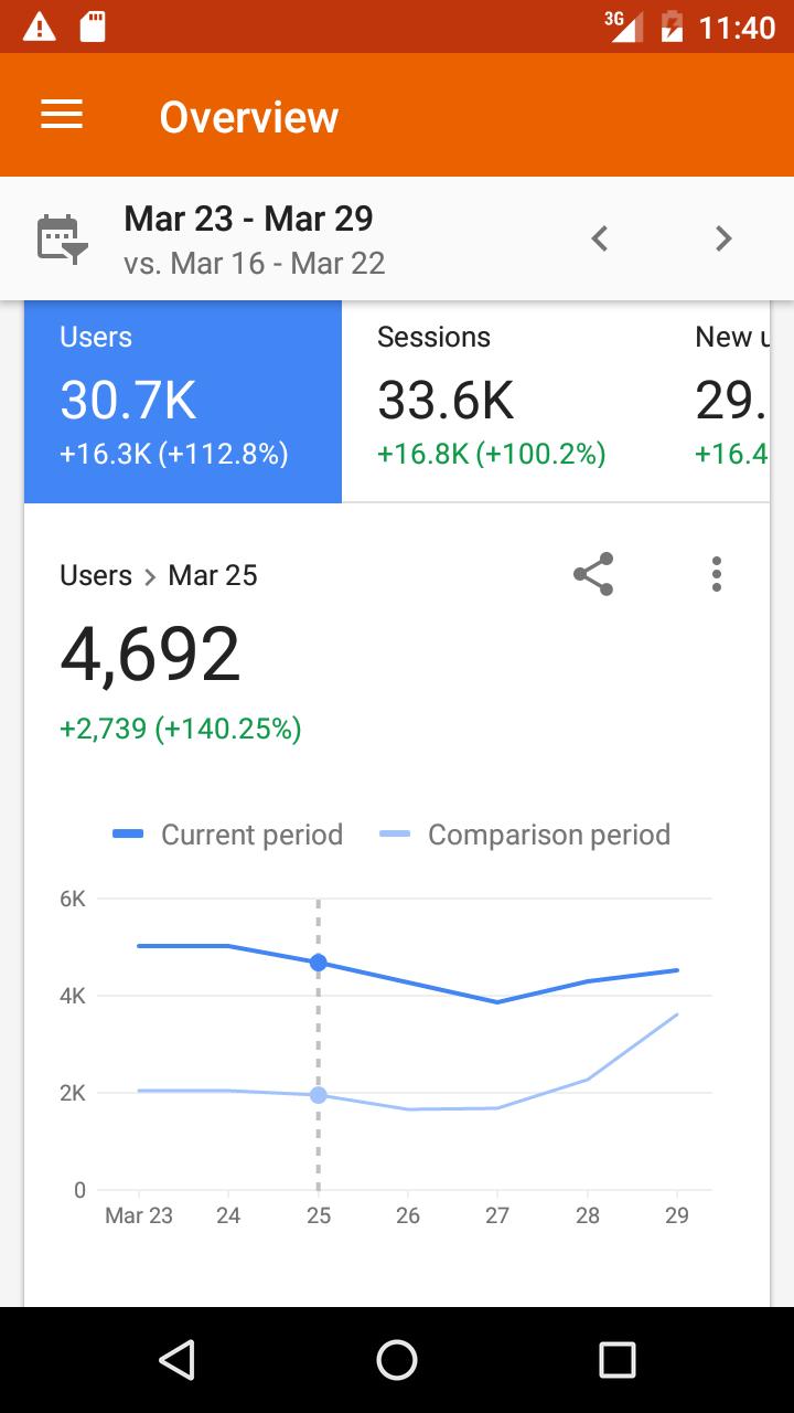 Google Analytics screenshot #1