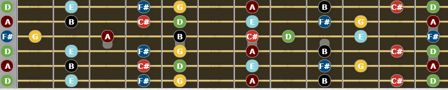 Guide to Open D tuning - D Major Scale