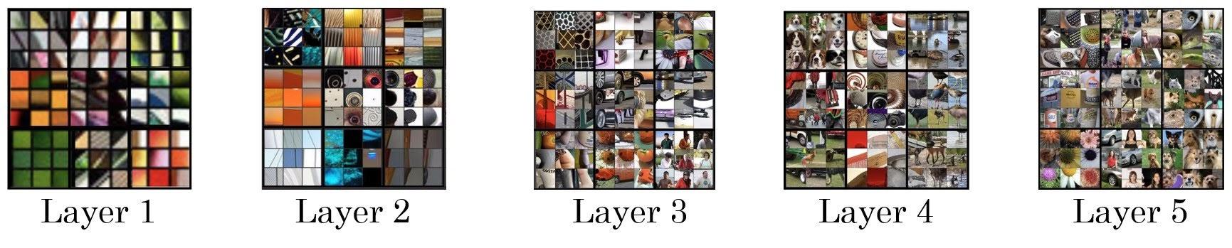 convnet layers