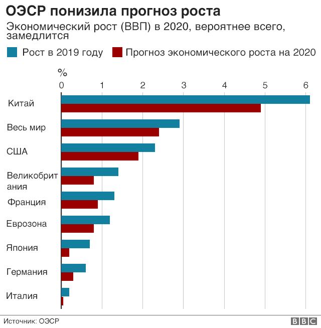 Прогноз экономического роста ОЭСР