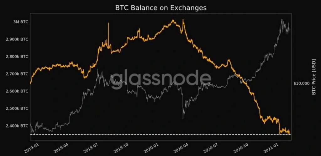 Bitcoins mantidos em exchanges.