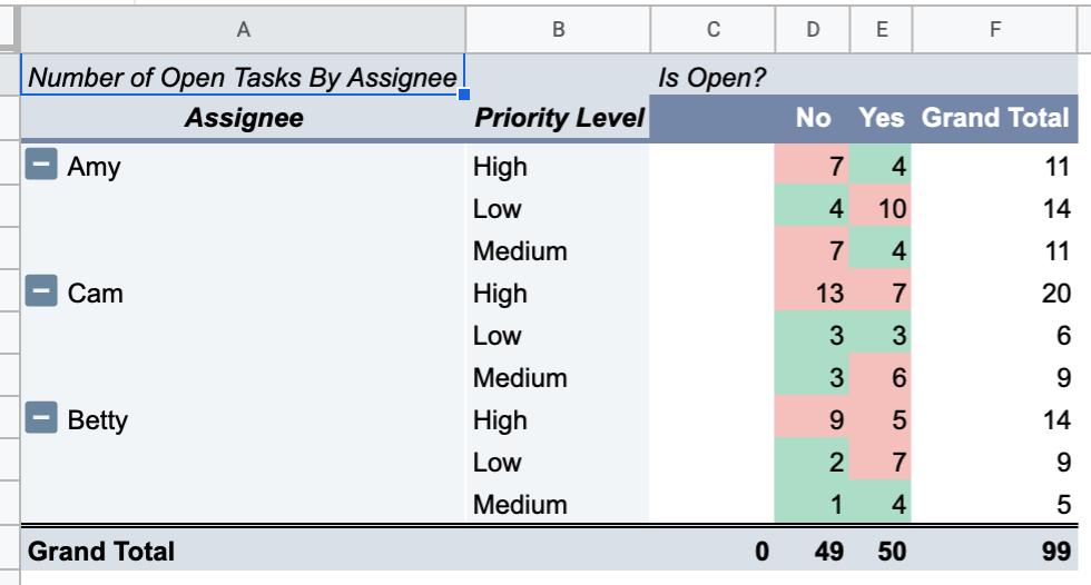 Using Pivot Tables with Asana Data