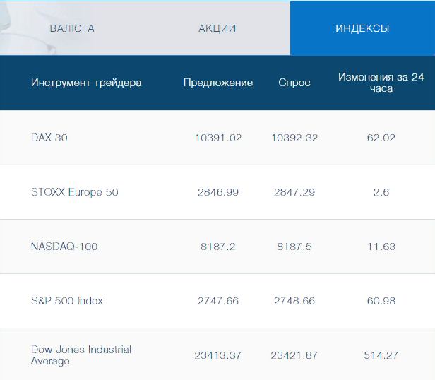 Экспертный обзор брокера Daxioma и реальные отзывы вкладчиков