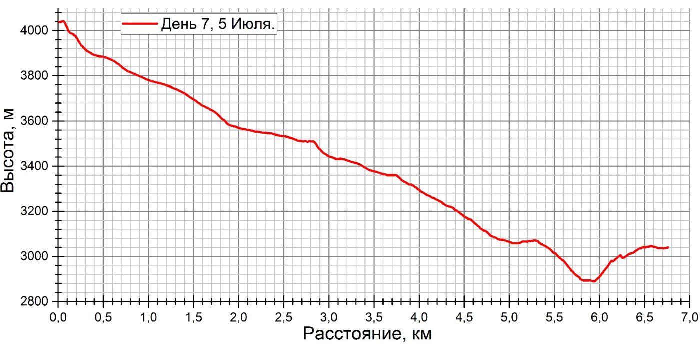 д7 график.jpg