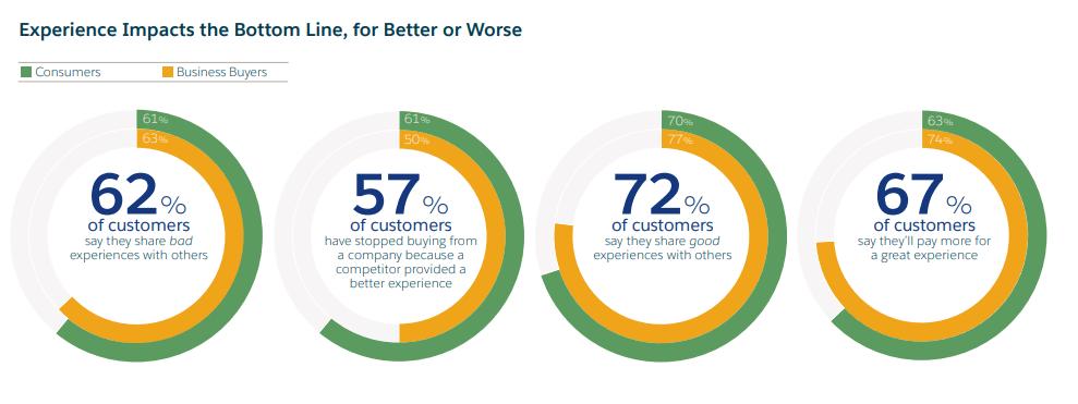 Impact of good customer experience