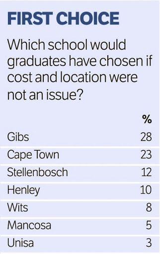 Financial Mail Mba Rankings The Gibs Blog Gordon Institute Of