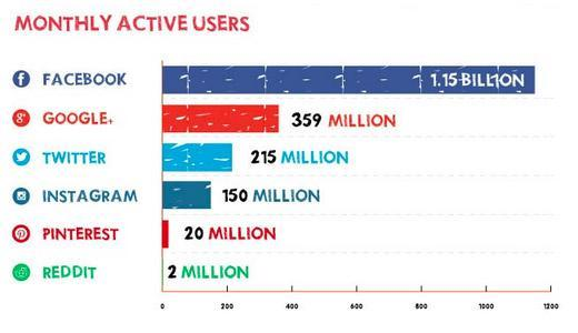 monthly active users social networks