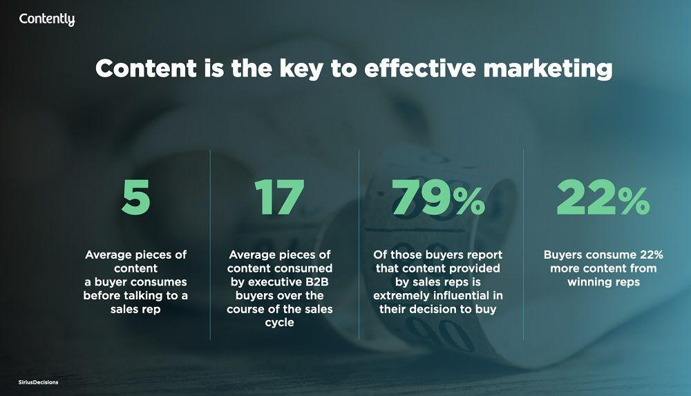 Contently Content Marketing Impact Stats