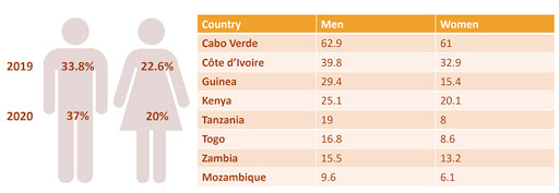 The percentage of individuals using the Internet by gender in Africa