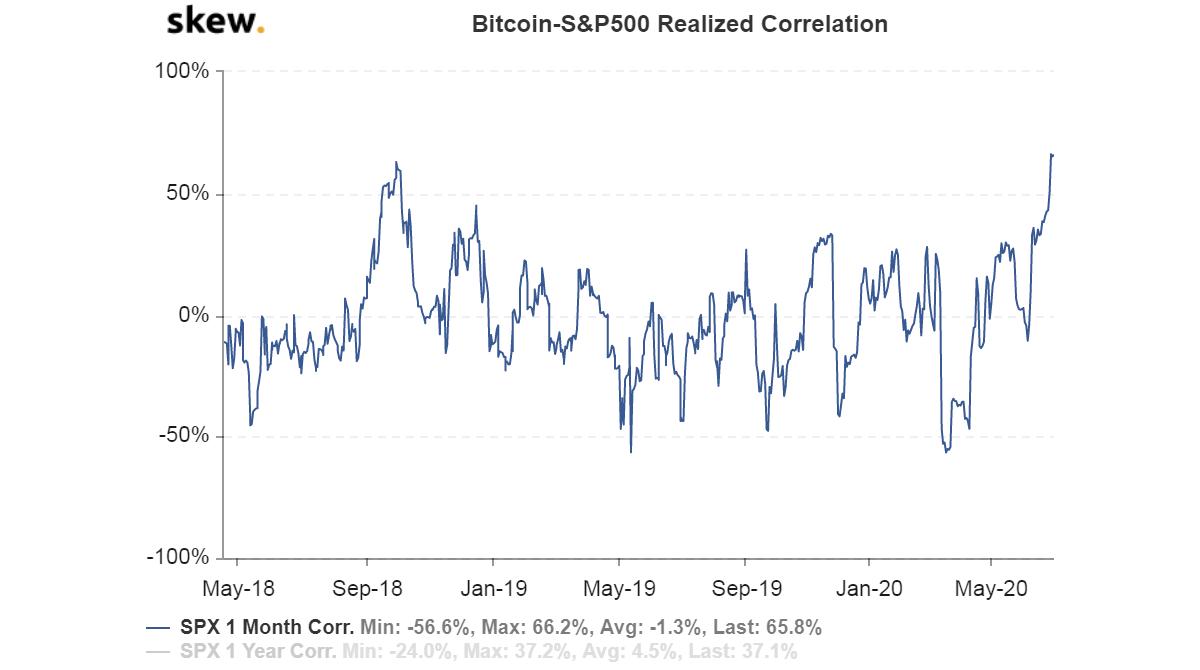 Gráfica de correlación entre Bitcoin y S&P500, que muestra nuevos máximos. A pesar de ello las ballenas Bitcoin no parecen estar deshaciéndose de sus tokens en su actividad de julio. Fuente: Skew
