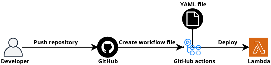 The flowchart showing developer pushing the function to GitHub, creating a GitHub Actions workflow file that creates the CD pipeline