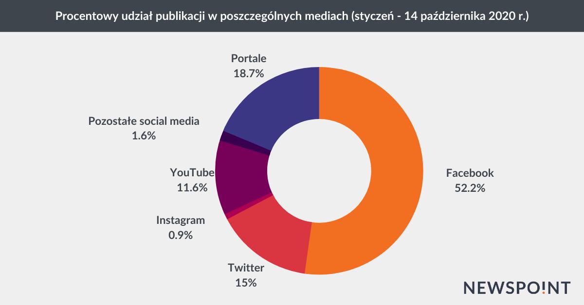 Udział publikacji w mediach na temat Igi Świątek