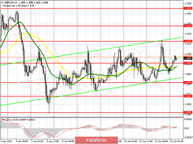 GBP/USD: plan for the European session on April 15. The pound remains in the side channel amid uncertainty following the