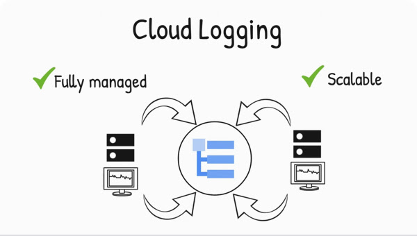 Fluxo do processo do Cloud Logging. Marcas de seleção com recursos totalmente gerenciados e escalonáveis