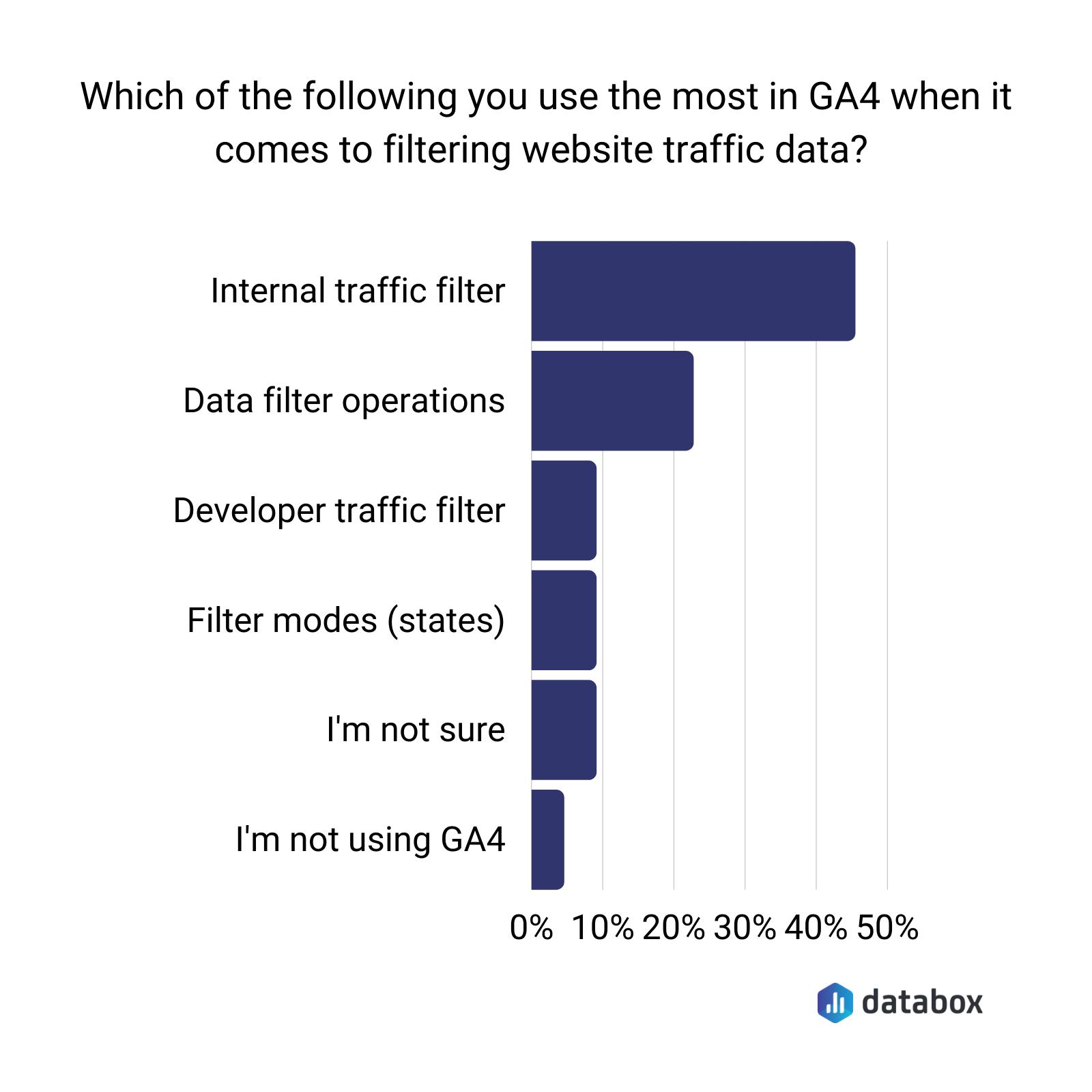 Filtering website traffic data in Google Analytics 4