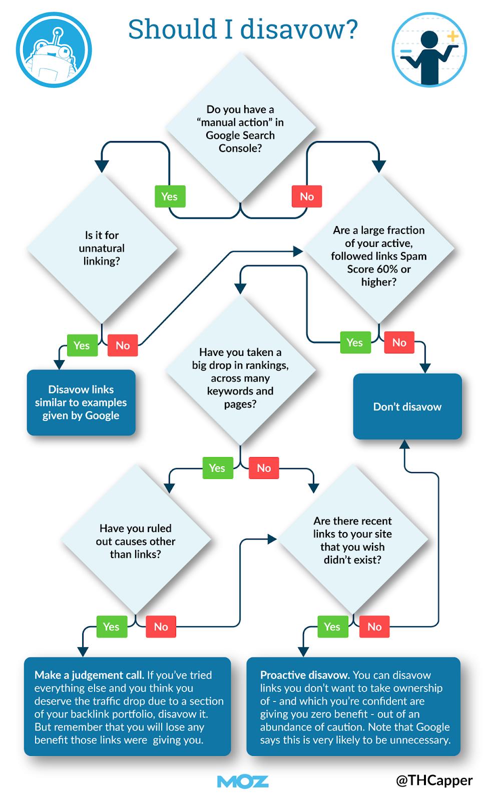 Алгоритм отклонения ссылок MOZ