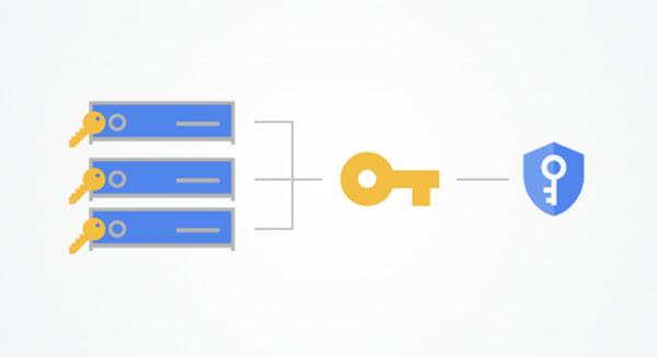 3 个堆叠在一起、各自拥有密钥的服务器的流量通过一个密钥流入 Google Cloud 密钥管理服务图标
