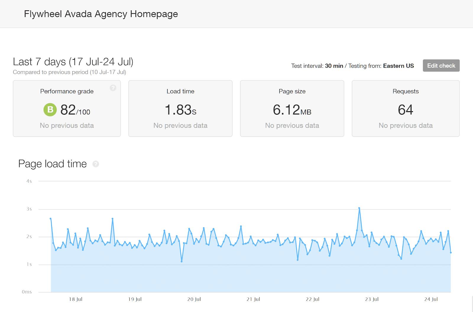Trang chủ Avada Thời gian tải trung bình