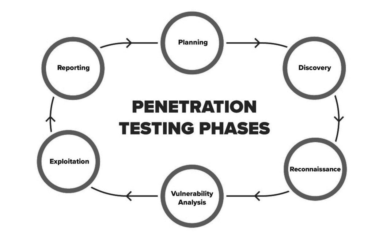 penetration-testing-phases