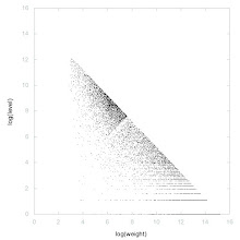 Photo: Decomposition of Balanced primes - decomposition into weight * level + jump