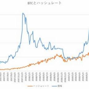 ハッシュレート分析でのビットコインの妥当価格は10,000ドルとの見方も【フィスコ・ビットコインニュース】