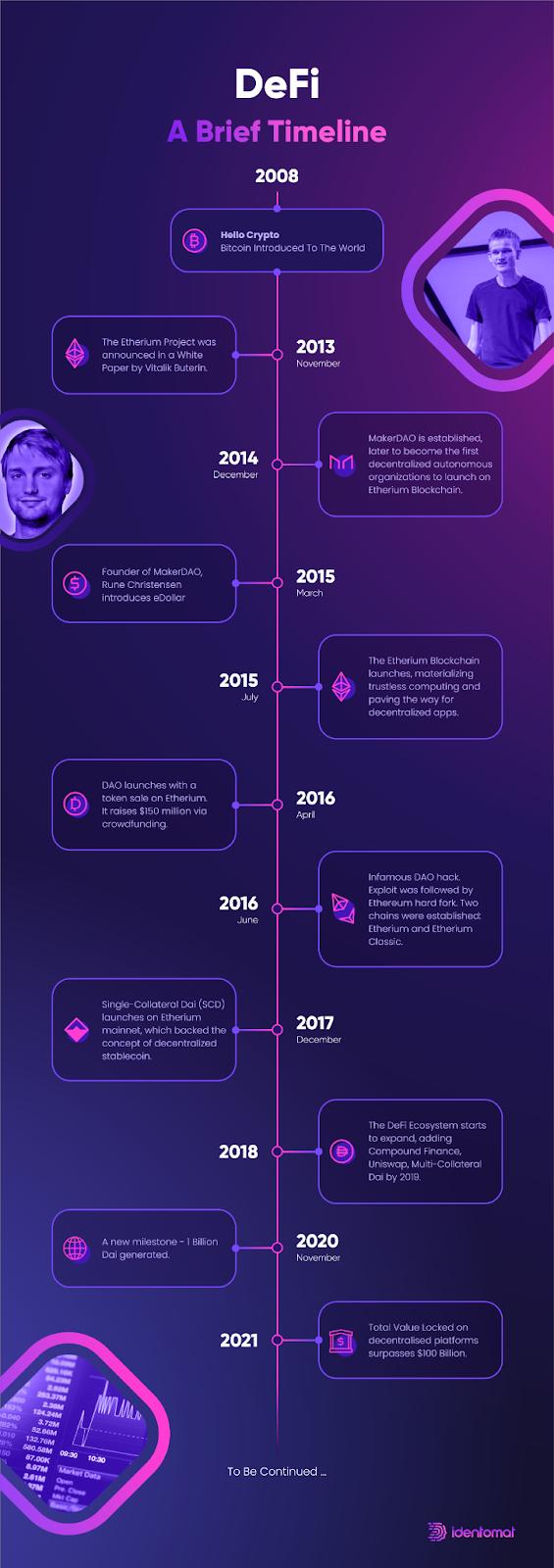 A brief timeline of DeFi ecosystem