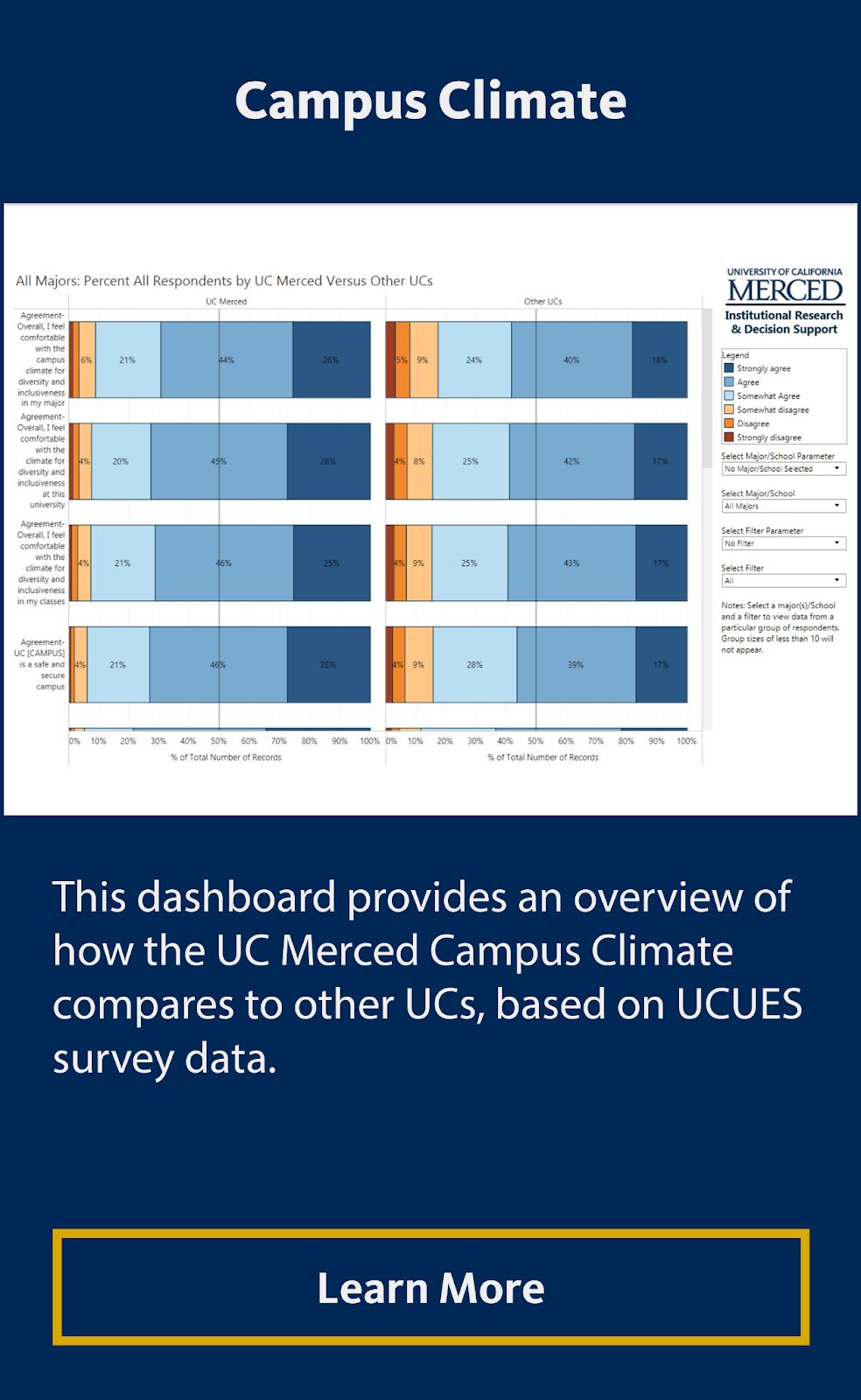 2020 UCUES Campus Climate