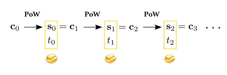 chaîne de preuve de travail de bitgold
